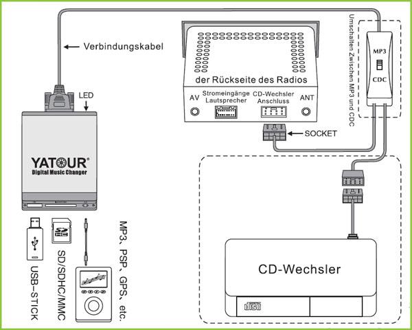 usb adapter mp3 cd wechsler mercedes w140 w202 w210 c e. Black Bedroom Furniture Sets. Home Design Ideas
